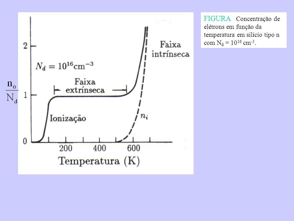 FIGURA Concentração de elétrons em função da temperatura em silício tipo n com N d = 10 16 cm -3.