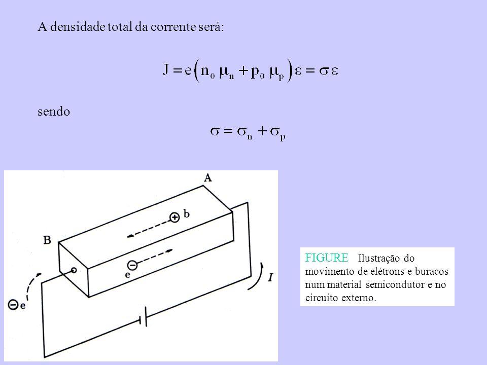 FIGURE Ilustração do movimento de elétrons e buracos num material semicondutor e no circuito externo. A densidade total da corrente será: sendo