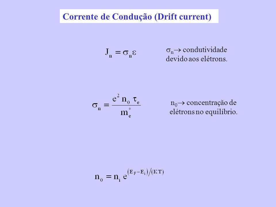 Corrente de Condução (Drift current) n condutividade devido aos elétrons. n 0 concentração de elétrons no equilíbrio.
