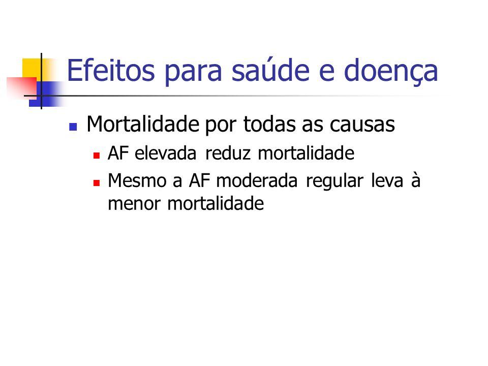 Efeitos para saúde e doença Mortalidade por todas as causas AF elevada reduz mortalidade Mesmo a AF moderada regular leva à menor mortalidade