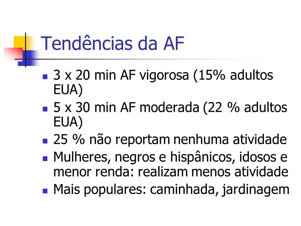 Tendências da AF 3 x 20 min AF vigorosa (15% adultos EUA) 5 x 30 min AF moderada (22 % adultos EUA) 25 % não reportam nenhuma atividade Mulheres, negr