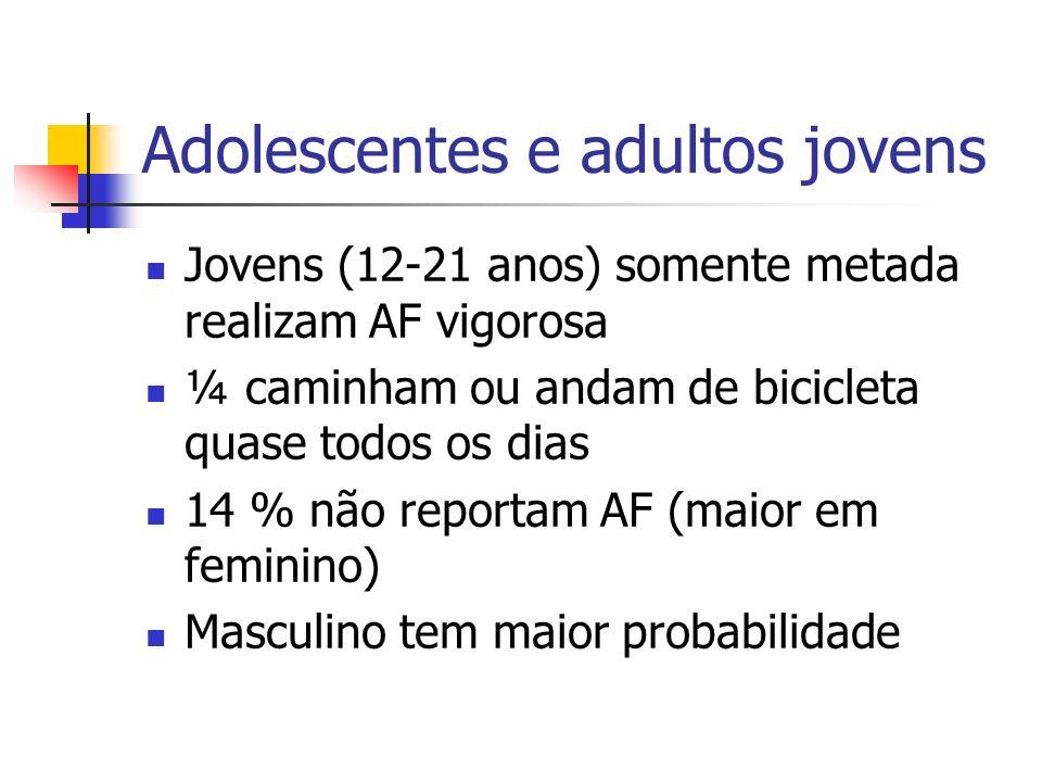 Adolescentes e adultos jovens Jovens (12-21 anos) somente metada realizam AF vigorosa ¼ caminham ou andam de bicicleta quase todos os dias 14 % não re