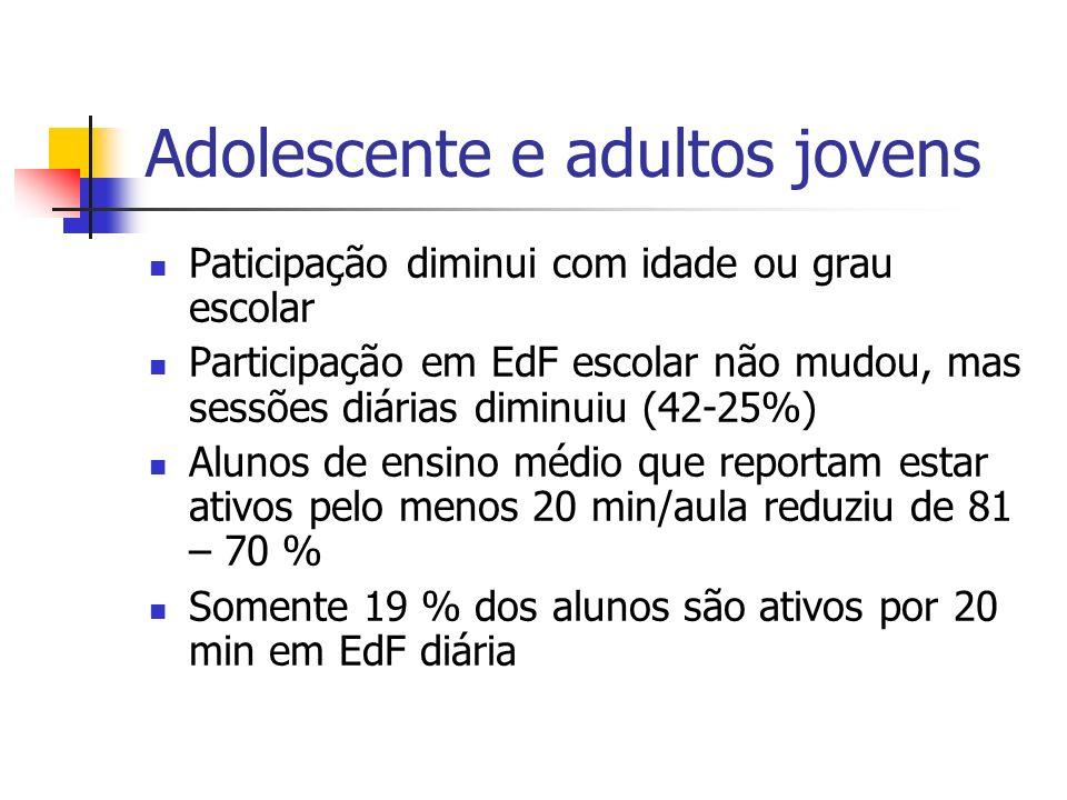 Adolescente e adultos jovens Paticipação diminui com idade ou grau escolar Participação em EdF escolar não mudou, mas sessões diárias diminuiu (42-25%