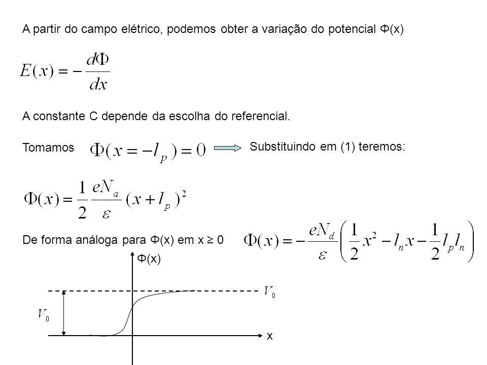 A partir do campo elétrico, podemos obter a variação do potencial Φ(x) A constante C depende da escolha do referencial. Tomamos Substituindo em (1) te