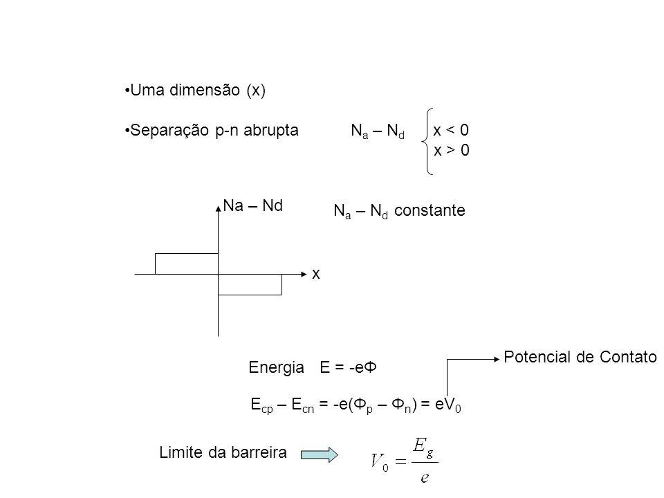 Uma dimensão (x) Separação p-n abrupta N a – N d x < 0 x > 0 N a – N d constante Na – Nd x Energia E = -eΦ E cp – E cn = -e(Φ p – Φ n ) = eV 0 Limite