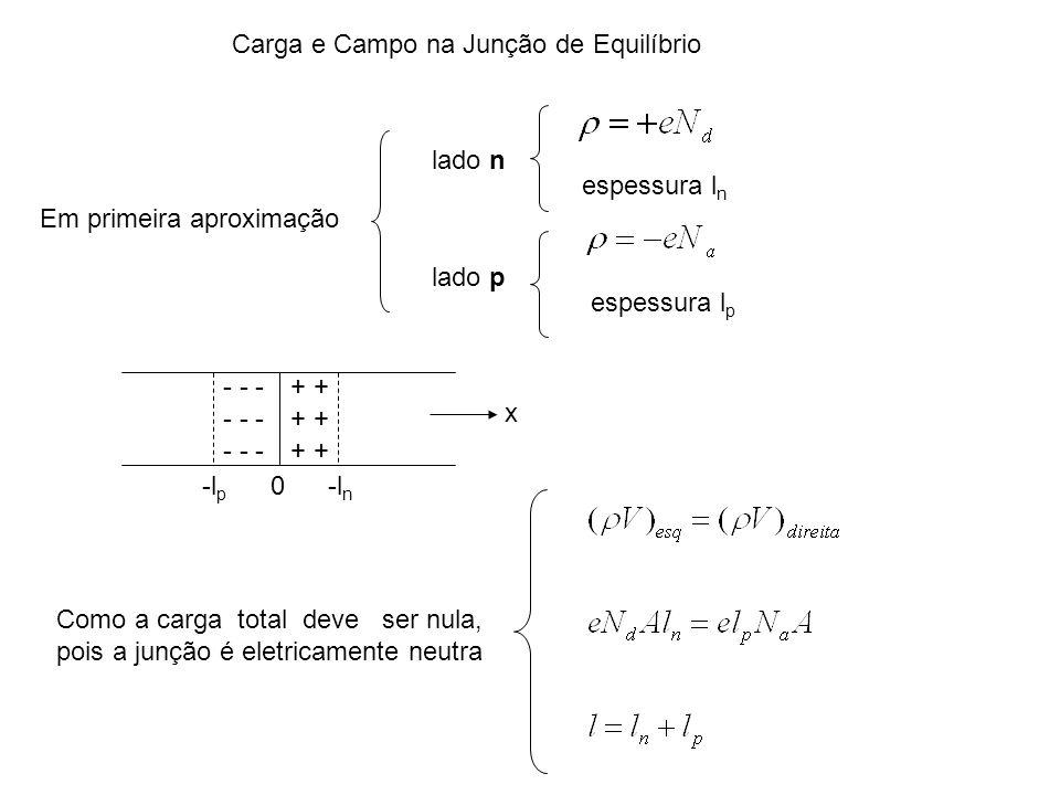 Carga e Campo na Junção de Equilíbrio lado n espessura l n + - - - 0-l p -l n x Em primeira aproximação lado p espessura l p Como a carga total deve s
