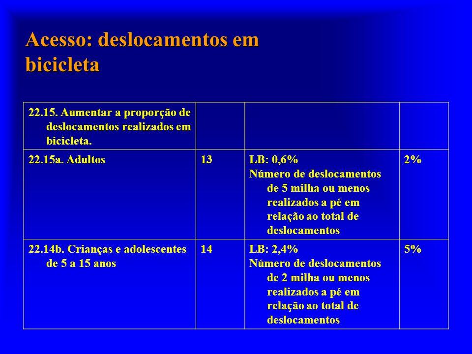 Acesso: deslocamentos em bicicleta 22.15. Aumentar a proporção de deslocamentos realizados em bicicleta. 22.15a. Adultos13LB: 0,6% Número de deslocame