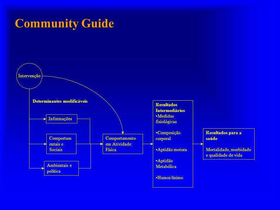 Community Guide Intervenção Determinantes modificáveis Informações Comportam entais e Sociais Ambientais e política Comportamento em Atividade Física Resultados Intermediários Medidas fisiológicas Composição corporal Aptidão motora Aptidão Metabólica Humor/ânimo Resultados para a saúde Mortalidade, morbidade e qualidade de vida