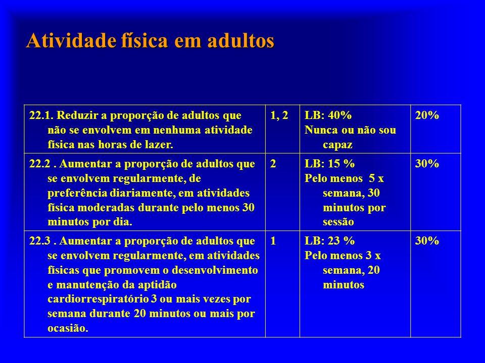 Atividade física em adultos 22.1. Reduzir a proporção de adultos que não se envolvem em nenhuma atividade física nas horas de lazer. 1, 2LB: 40% Nunca
