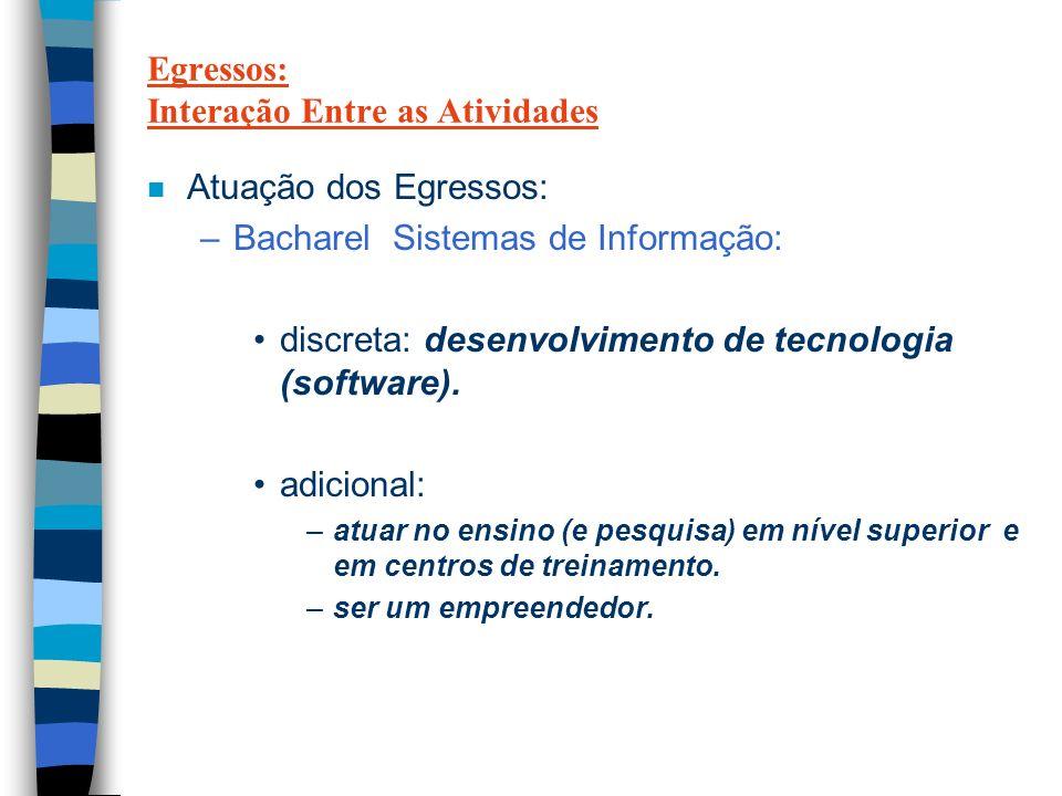 Egressos: Interação Entre as Atividades n Atuação dos Egressos: –Bacharel Sistemas de Informação: discreta: desenvolvimento de tecnologia (software).