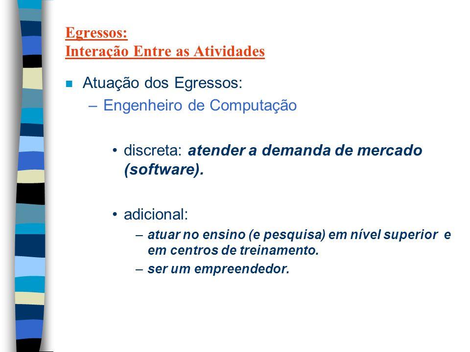 Egressos: Interação Entre as Atividades n Atuação dos Egressos: –Engenheiro de Computação discreta: atender a demanda de mercado (software).