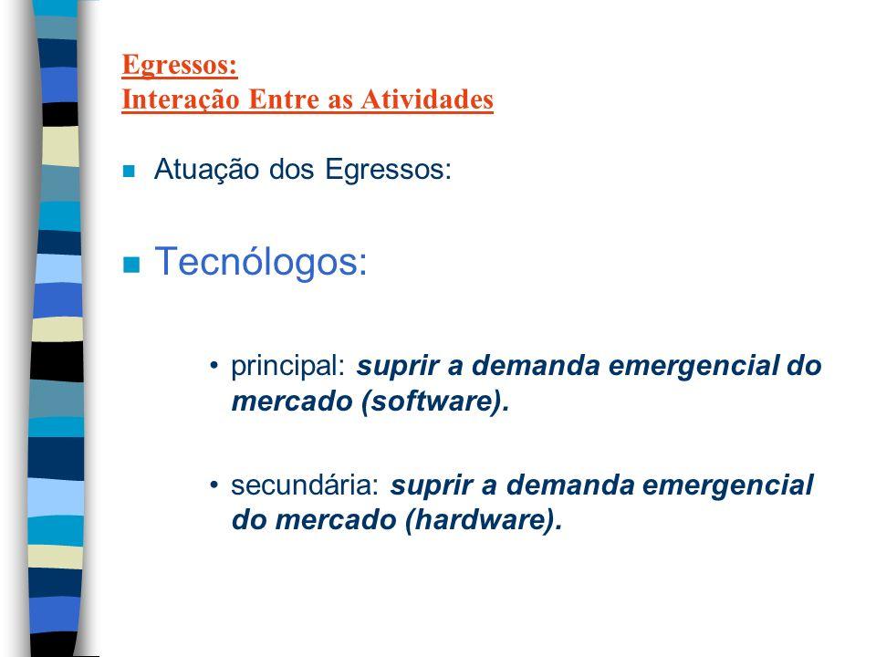 Egressos: Interação Entre as Atividades n Atuação dos Egressos: n Tecnólogos: principal: suprir a demanda emergencial do mercado (software).