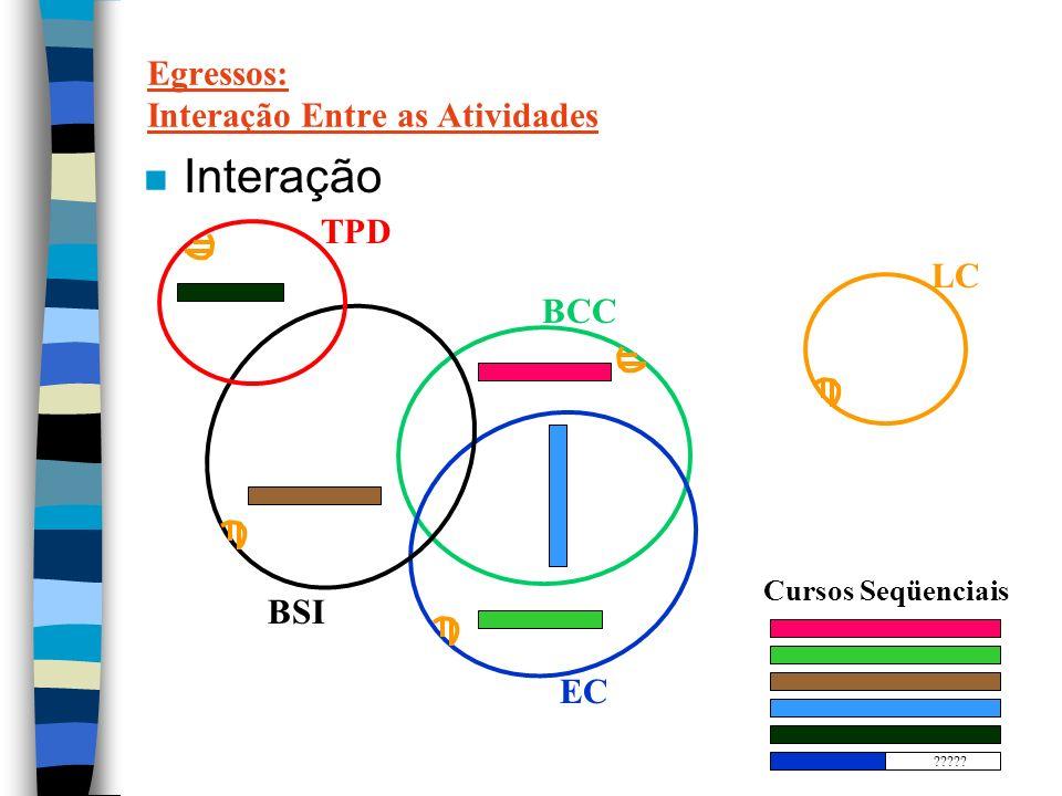 Egressos: Interação Entre as Atividades n Interação BCC EC BSI TPD LC Cursos Seqüenciais