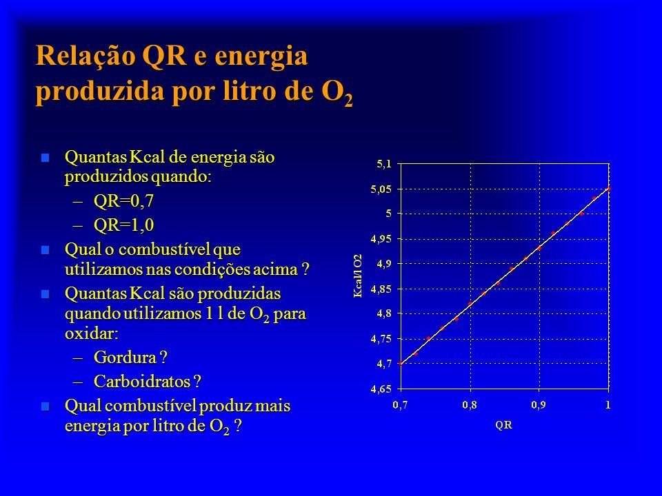 Relação QR e energia produzida por litro de O 2 n Quantas Kcal de energia são produzidos quando: –QR=0,7 –QR=1,0 n Qual o combustível que utilizamos n