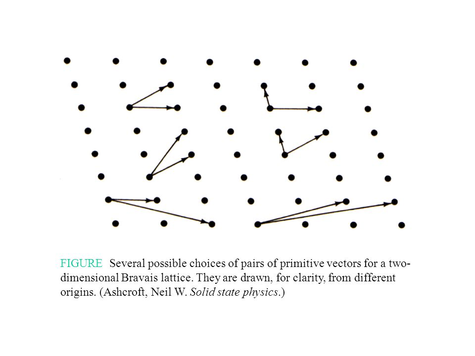 FIGURE Several possible choices of pairs of primitive vectors for a two- dimensional Bravais lattice. They are drawn, for clarity, from different orig