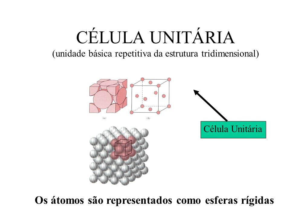 CÉLULA UNITÁRIA (unidade básica repetitiva da estrutura tridimensional) Célula Unitária Os átomos são representados como esferas rígidas