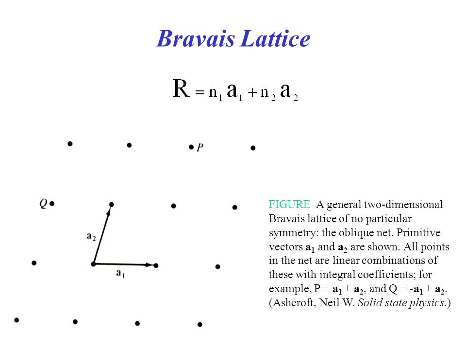 FIGURE A general two-dimensional Bravais lattice of no particular symmetry: the oblique net. Primitive vectors a 1 and a 2 are shown. All points in th