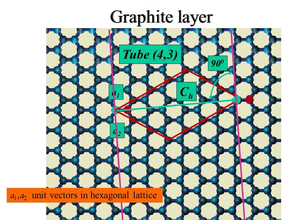 Graphite layer a1a1 a2a2 90 0 Tube (4,3) ChCh a 1, a 2 unit vectors in hexagonal lattice