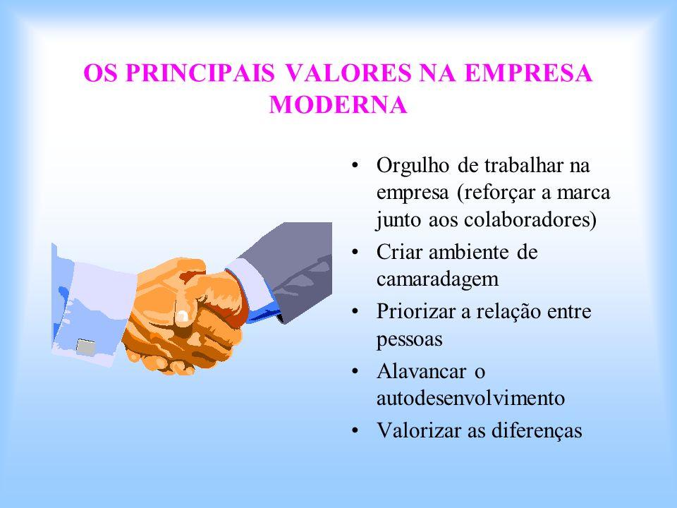 OS PRINCIPAIS VALORES NA EMPRESA MODERNA Orgulho de trabalhar na empresa (reforçar a marca junto aos colaboradores) Criar ambiente de camaradagem Prio