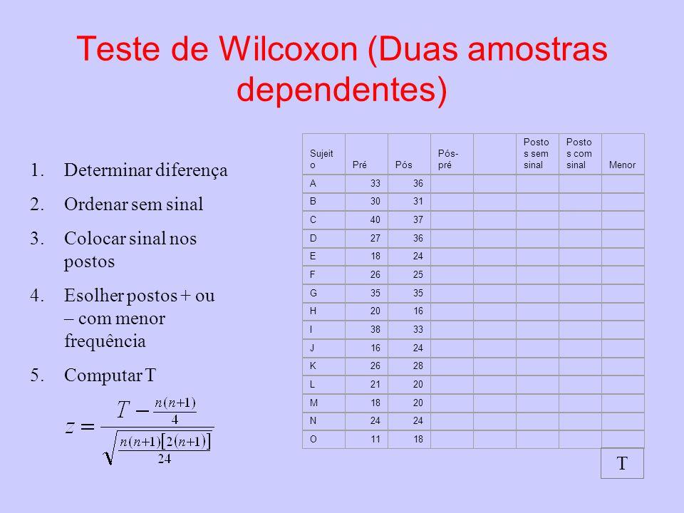 Teste de Wilcoxon (Duas amostras dependentes) 1.Determinar diferença 2.Ordenar sem sinal 3.Colocar sinal nos postos 4.Esolher postos + ou – com menor