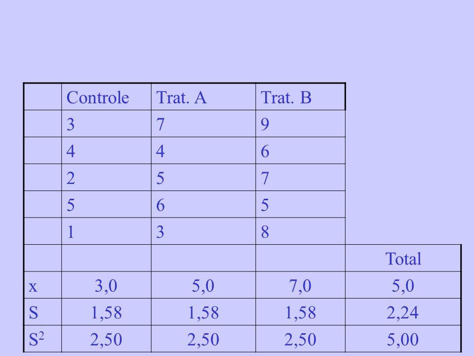 ControleTrat. ATrat. B 379 446 257 565 138 Total x3,05,07,05,0 S1,58 2,24 S2S2 2,50 5,00