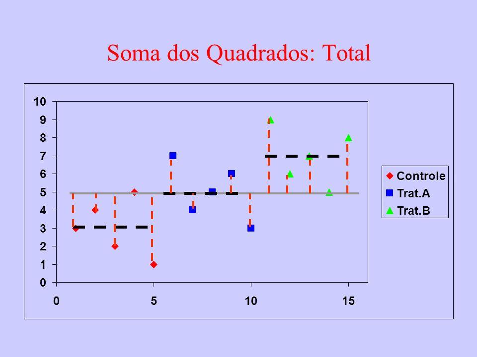 0 1 2 3 4 5 6 7 8 9 10 05 15 Controle Trat.A Trat.B Soma dos Quadrados: Total