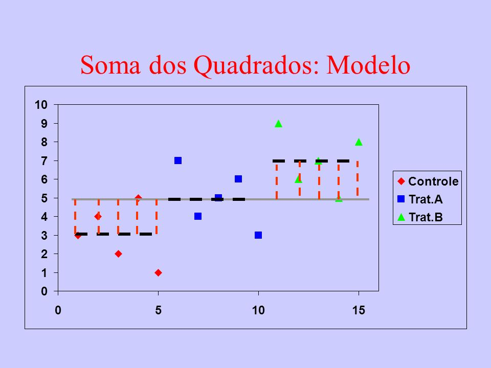 0 1 2 3 4 5 6 7 8 9 10 05 15 Controle Trat.A Trat.B Soma dos Quadrados: Modelo