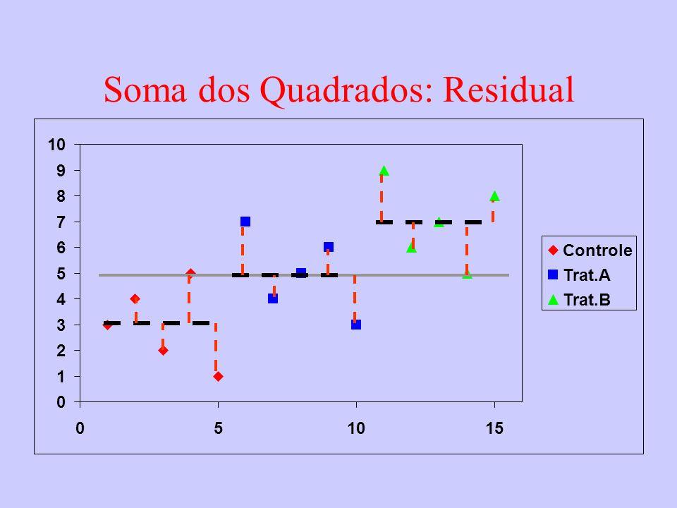 0 1 2 3 4 5 6 7 8 9 10 05 15 Controle Trat.A Trat.B Soma dos Quadrados: Residual