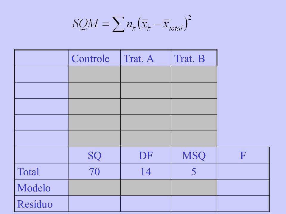 ControleTrat. ATrat. B SQDFMSQF Total70145 Modelo Resíduo