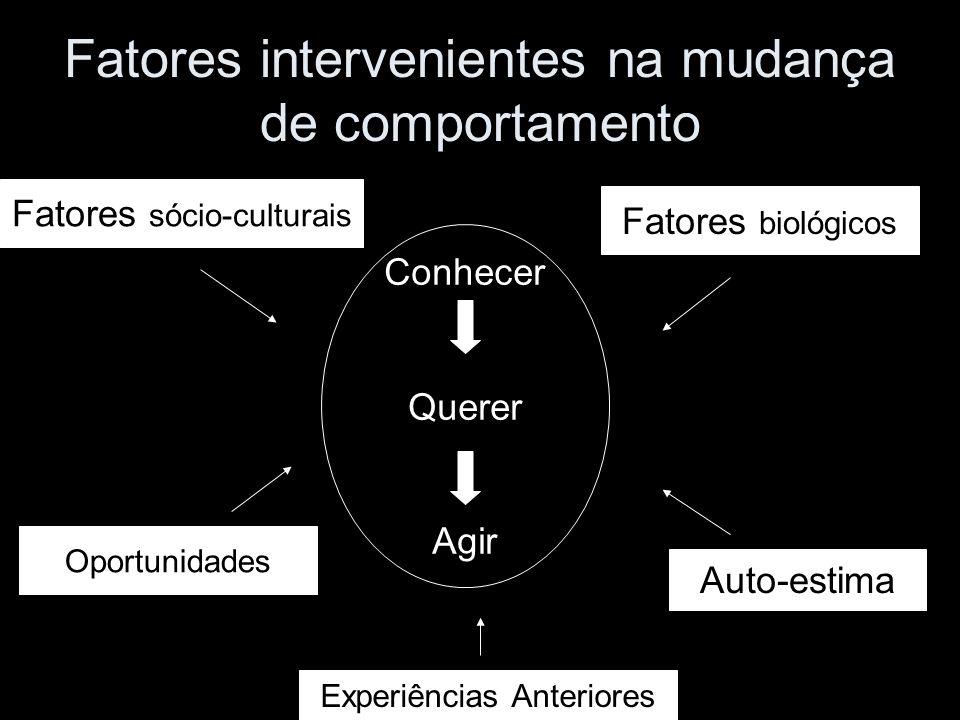 Fatores intervenientes na mudança de comportamento Conhecer Querer Agir Fatores sócio-culturais Oportunidades Fatores biológicos Auto-estima Experiênc