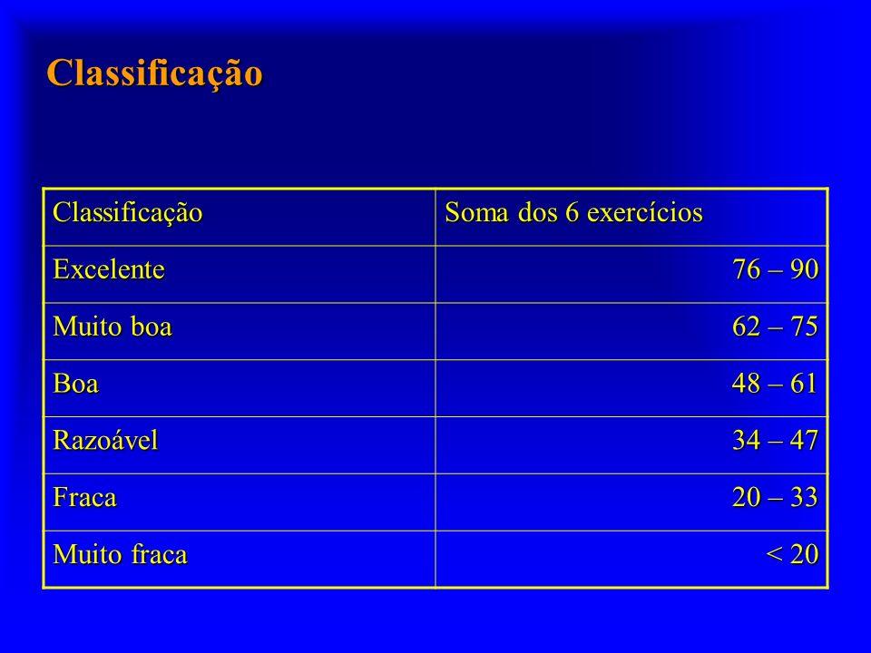 Classificação Classificação Soma dos 6 exercícios Excelente 76 – 90 Muito boa 62 – 75 Boa 48 – 61 Razoável 34 – 47 Fraca 20 – 33 Muito fraca < 20