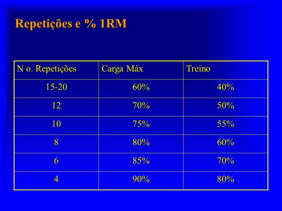 Repetições e % 1RM N o. Repetições Carga Máx Treino 15-2060%40% 1270%50% 1075%55% 880%60% 685%70% 490%80%