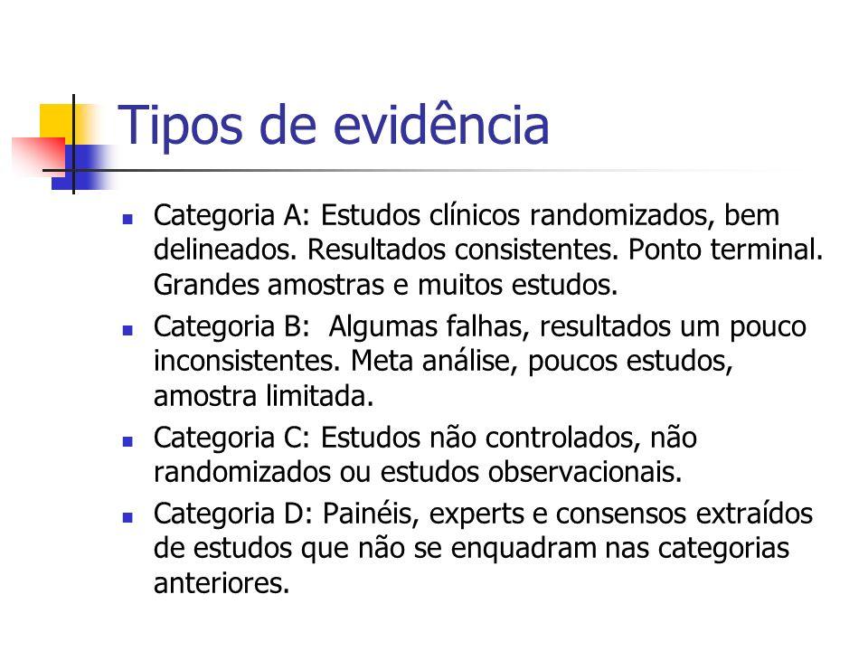 Tipos de evidência Categoria A: Estudos clínicos randomizados, bem delineados. Resultados consistentes. Ponto terminal. Grandes amostras e muitos estu