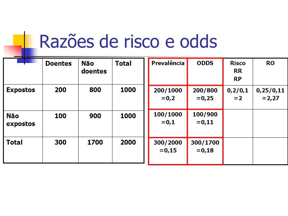 Razões de risco e odds DoentesNão doentes Total Expostos2008001000 Não expostos 1009001000 Total30017002000 PrevalênciaODDSRisco RR RP RO 200/1000 =0,