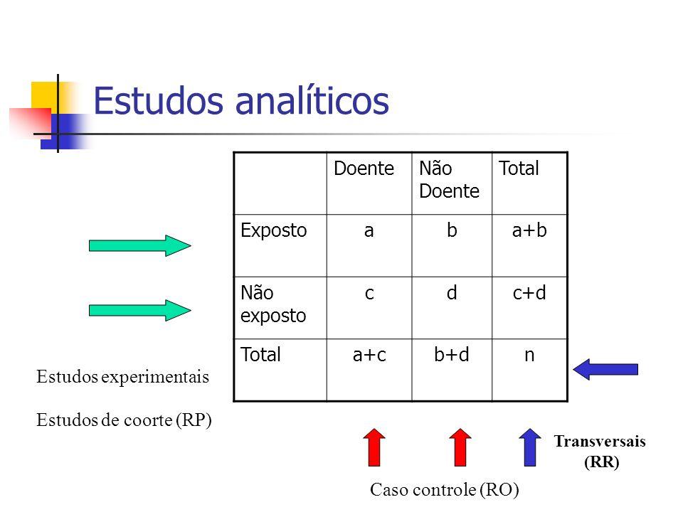 Estudos analíticos DoenteNão Doente Total Expostoaba+b Não exposto cdc+d Totala+cb+dn Estudos experimentais Estudos de coorte (RP) Caso controle (RO)