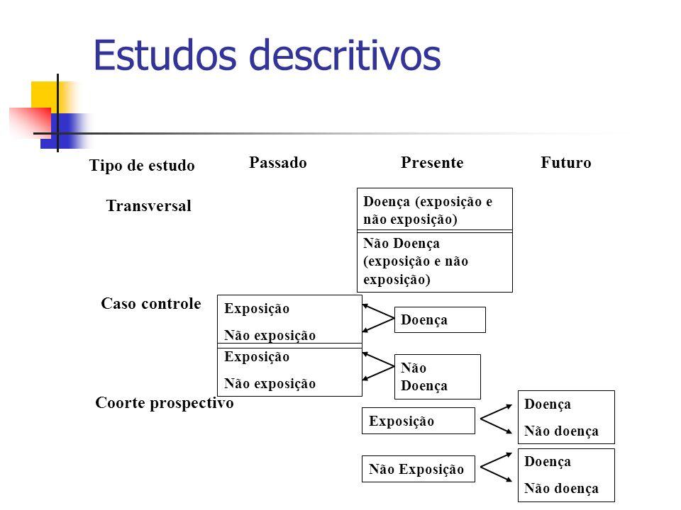 Estudos descritivos Tipo de estudo PassadoPresenteFuturo Doença (exposição e não exposição) Não Doença (exposição e não exposição) Caso controle Coort