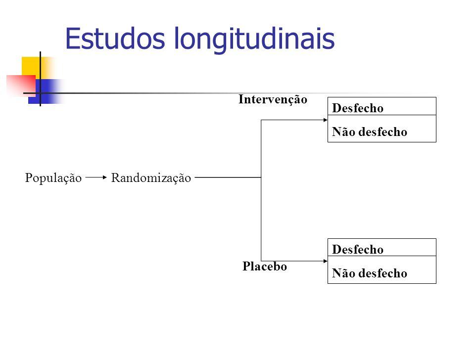 Estudos longitudinais Desfecho Não desfecho RandomizaçãoPopulação Desfecho Não desfecho Intervenção Placebo