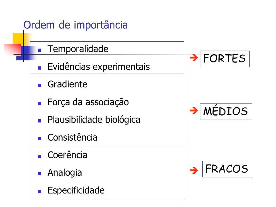 Ordem de importância Temporalidade Evidências experimentais Gradiente Força da associação Plausibilidade biológica Consistência Coerência Analogia Esp