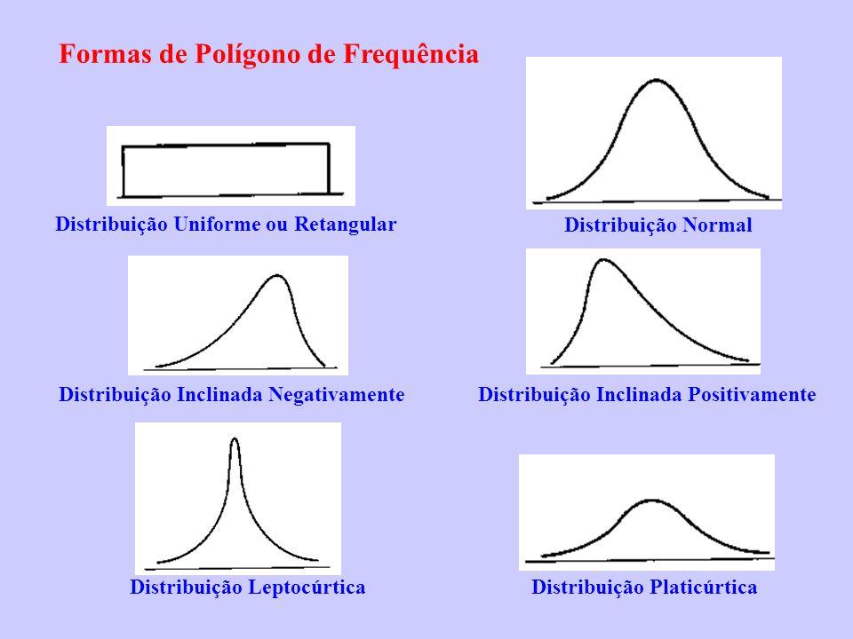Formas de Polígono de Frequência Distribuição Uniforme ou Retangular Distribuição Normal Distribuição Inclinada Negativamente Distribuição Inclinada P