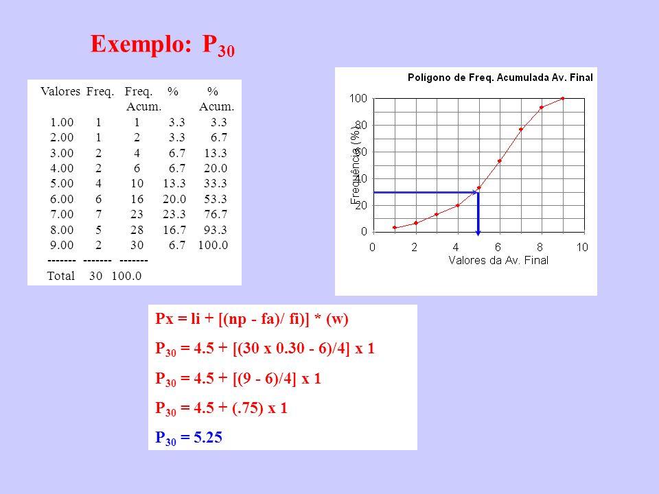 Valores Freq. Freq. % % Acum. Acum. 1.00 1 1 3.3 3.3 2.00 1 2 3.3 6.7 3.00 2 4 6.7 13.3 4.00 2 6 6.7 20.0 5.00 4 10 13.3 33.3 6.00 6 16 20.0 53.3 7.00
