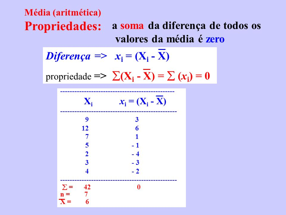Média (aritmética) Propriedades: a soma da diferença de todos os valores da média é zero Diferença => x i = (X i - X) propriedade => (X i - X) = (x i