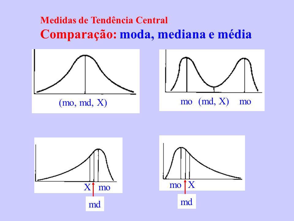 Medidas de Tendência Central Comparação: moda, mediana e média (mo, md, X) mo (md, X) Xmo X md
