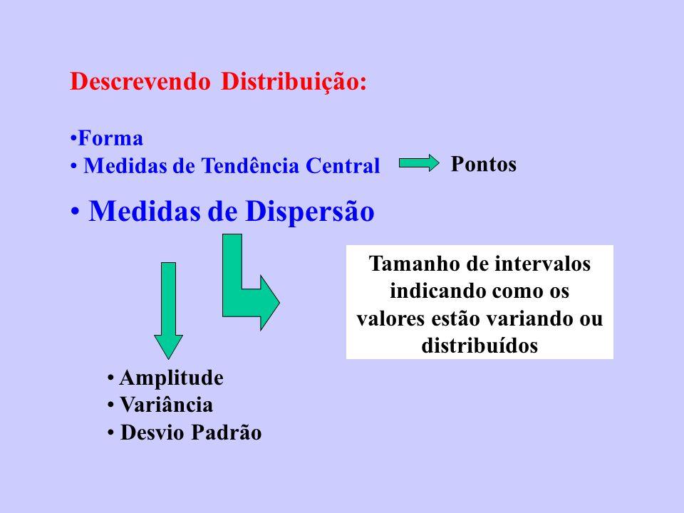 Medidas de Dispersão Descrevendo Distribuição: Forma Medidas de Tendência Central Pontos Tamanho de intervalos indicando como os valores estão variand