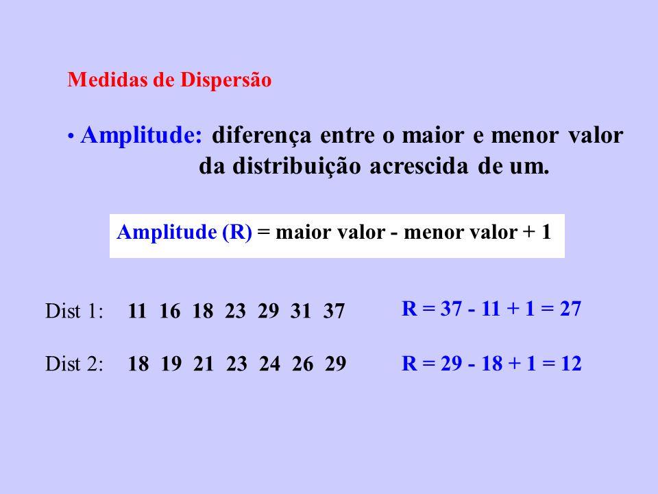 Medidas de Dispersão Amplitude: diferença entre o maior e menor valor da distribuição acrescida de um. Amplitude (R) = maior valor - menor valor + 1 D