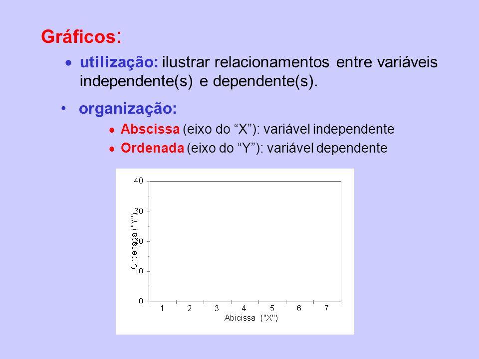 Gráficos : utilização: ilustrar relacionamentos entre variáveis independente(s) e dependente(s). organização: Abscissa (eixo do X): variável independe