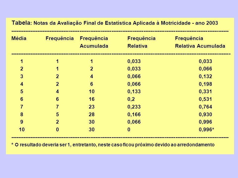 Tabela : Notas da Avaliação Final de Estatística Aplicada à Motricidade - ano 2003 -------------------------------------------------------------------
