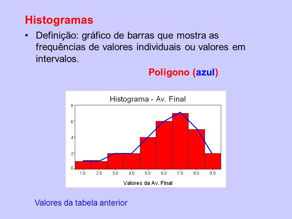 Histogramas Definição: gráfico de barras que mostra as frequências de valores individuais ou valores em intervalos. Polígono (azul) Valores da tabela