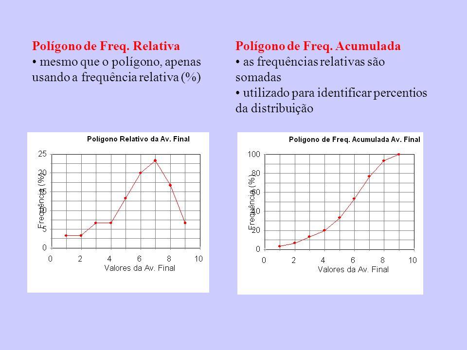 Polígono de Freq. Relativa mesmo que o polígono, apenas usando a frequência relativa (%) Polígono de Freq. Acumulada as frequências relativas são soma