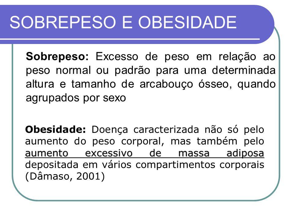 SOBREPESO E OBESIDADE Sobrepeso: Excesso de peso em relação ao peso normal ou padrão para uma determinada altura e tamanho de arcabouço ósseo, quando