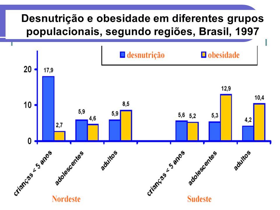 Desnutrição e obesidade em diferentes grupos populacionais, segundo regiões, Brasil, 1997